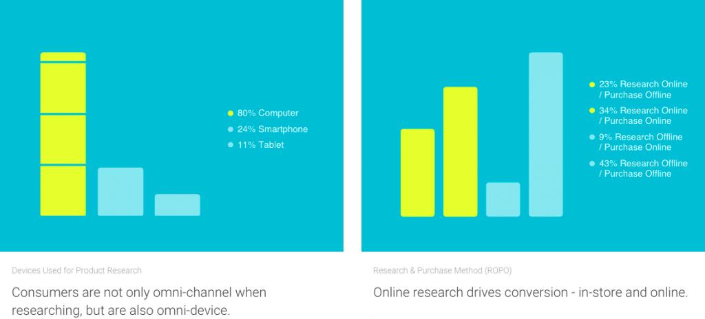 Google-consumer-barometer-omnichannel-retail-italia-TSW_2-1024x464