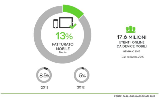 e-commerce-mobile-casaleggio-2015