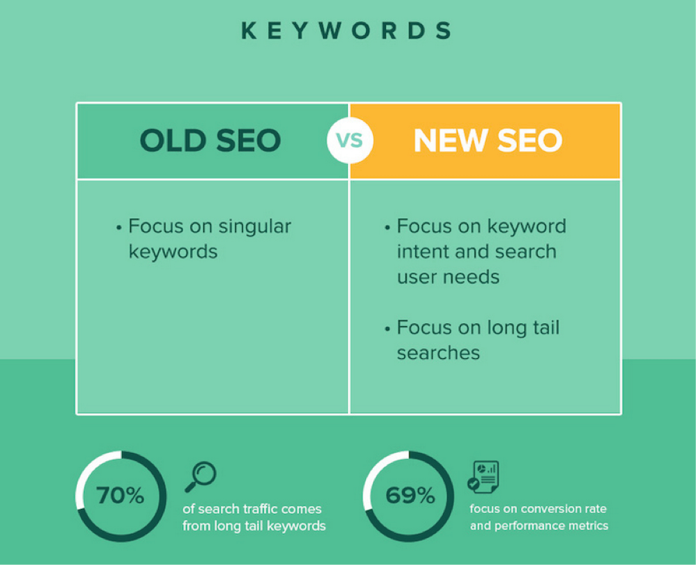 seo-evoluzione-keyword-analisi-digital-marketing-tsw