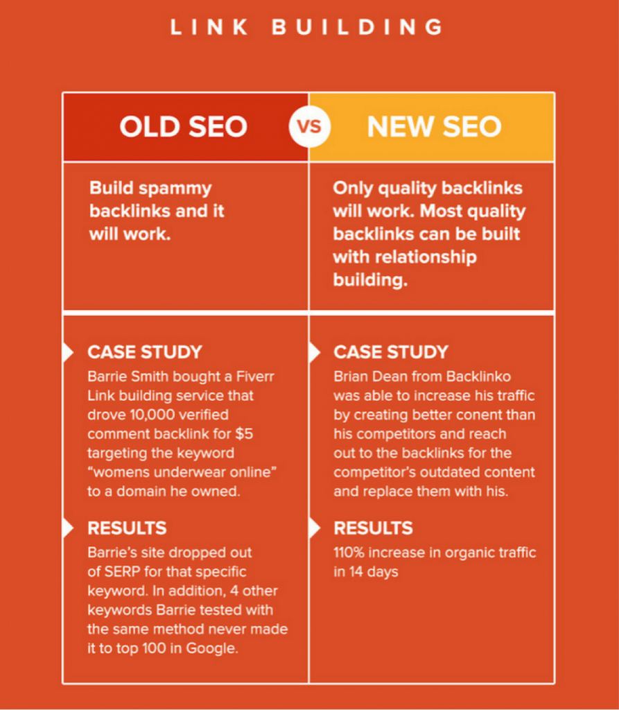 seo-evoluzione-linkbuilding-digital-marketing-tsw-893x1024