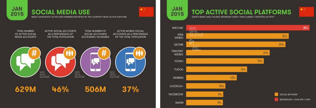 Cina Social Media