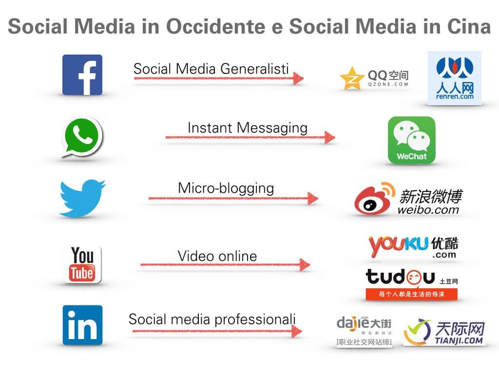 Cina_Infografica_Social