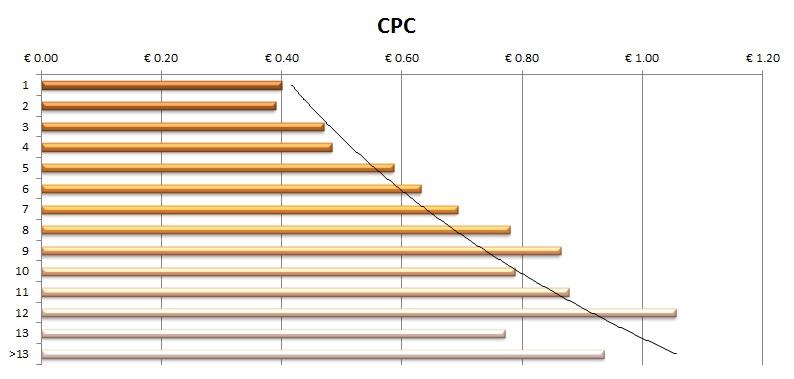Costo per Clic 1