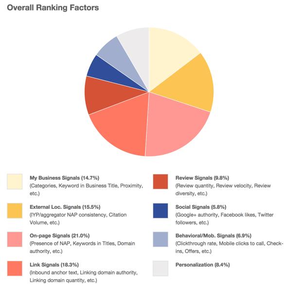 fattori di ranking local seo