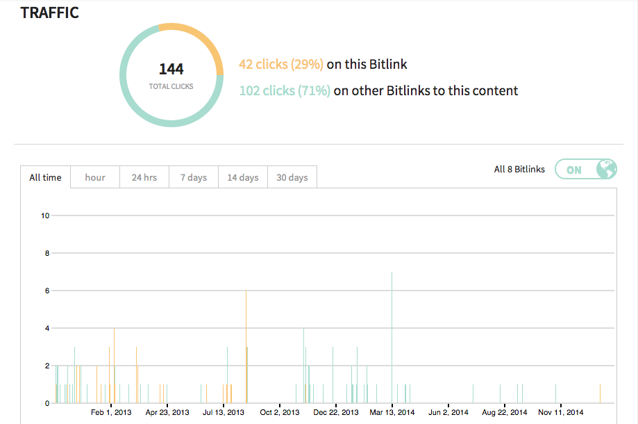 Bitly_statistiche