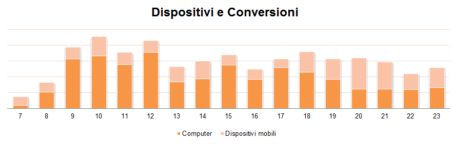 Dispositivi_e_conversioni