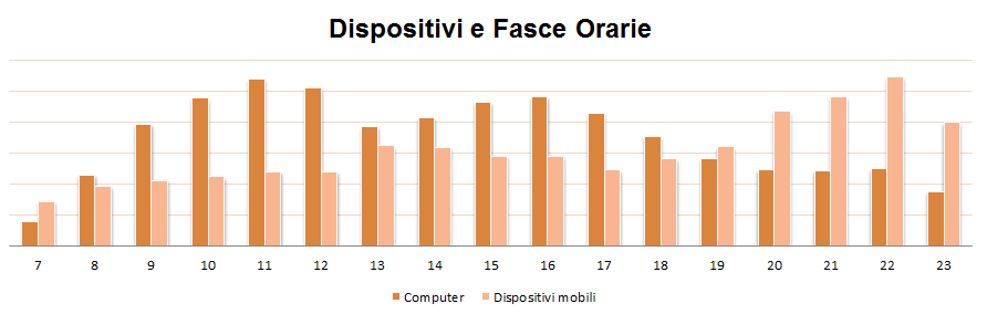 Dispositivi_e_fasce_orarie