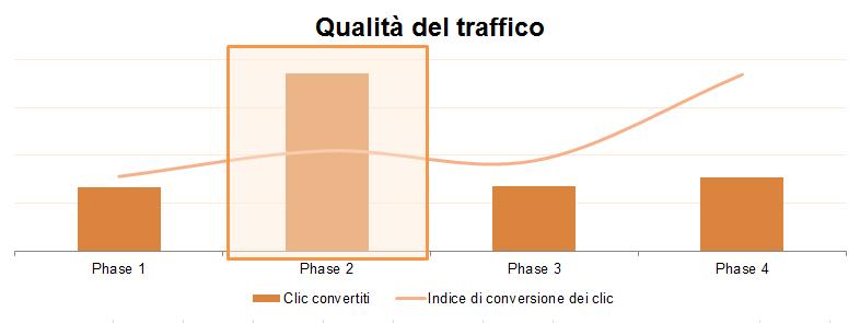 Qualità_del_traffico
