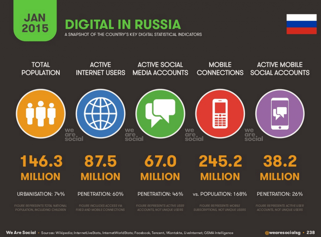 TSW digital in Russia we are social
