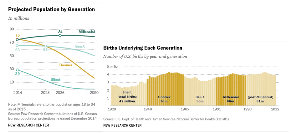 millennials popolazione nascite pew research