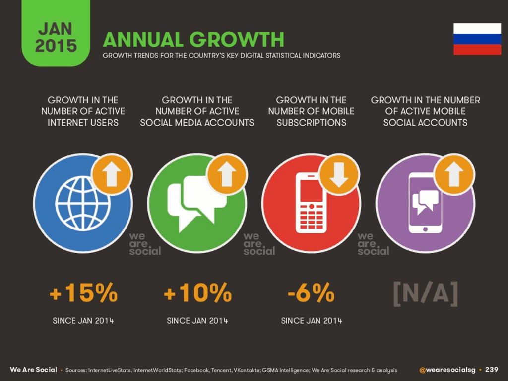 tsw crescita annuale internet russia