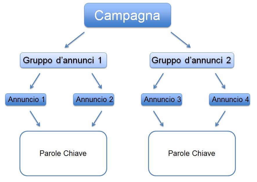 campagne e gruppi di annunci su yandex