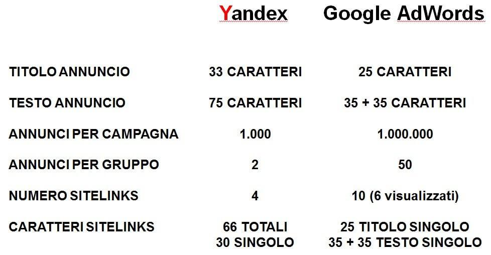 lunghezza annunci yandex rispetto a google adwords