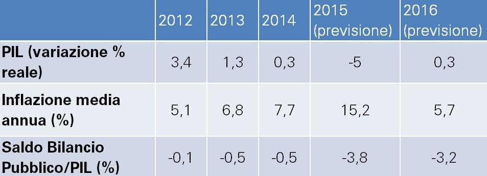 pil inflazione deficit sul pil russia