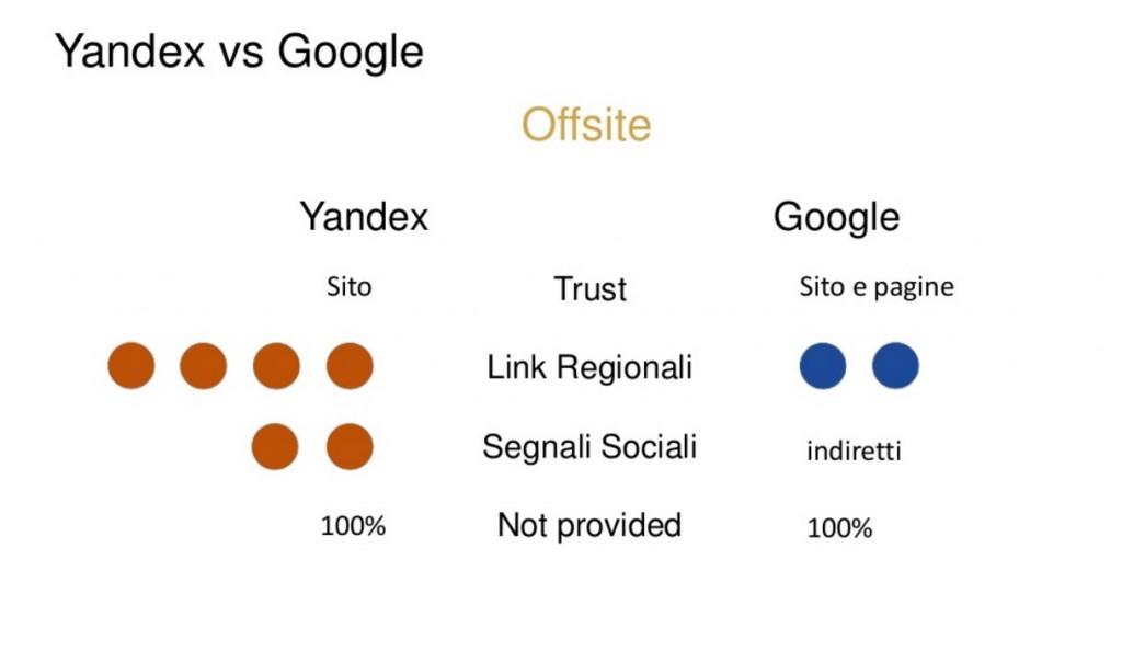 yandex vs google offsite