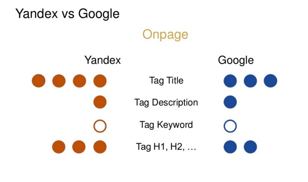 yandex vs google onpage tag