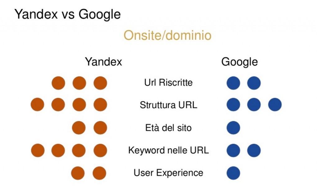 yandex vs google onsite dominio