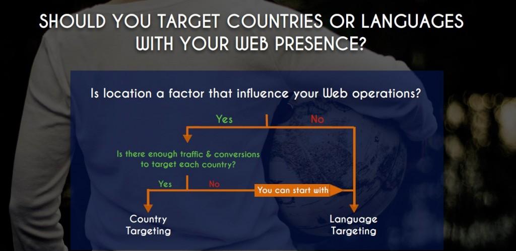 country targeting vs language targeting
