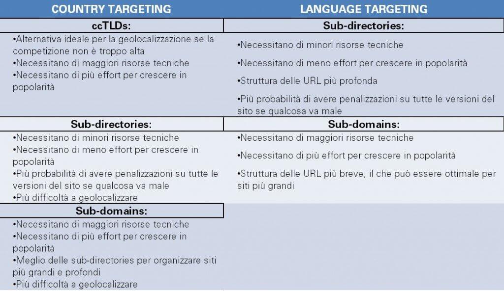 country targeting vs language targeting 2