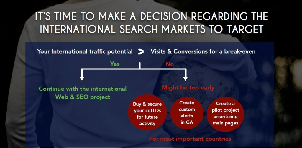 decision about international search marketing
