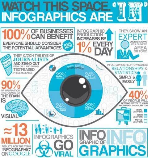 perché usare le infografiche nel content marketing