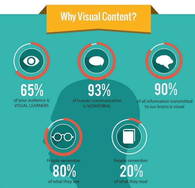 Perché il Visual Content?
