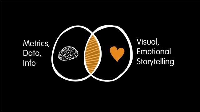 visual content emozioni