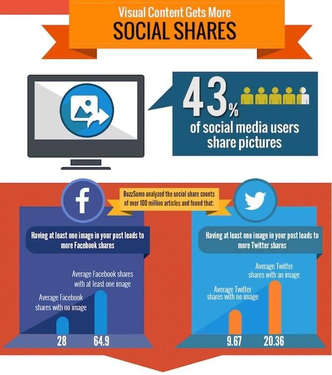 visual content e condivisioni sui social media