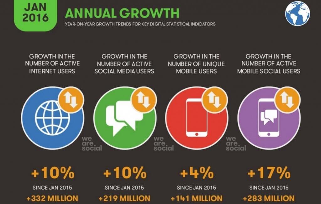 crescita annuale statistiche digitali globali