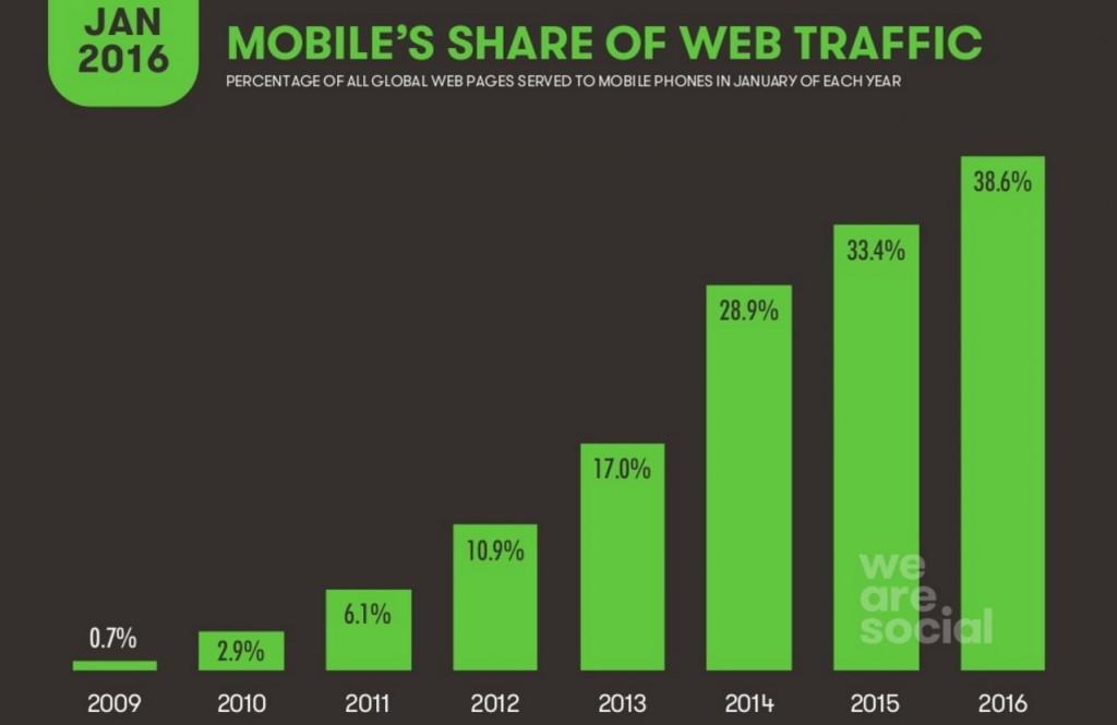 crescita del mobile 2016