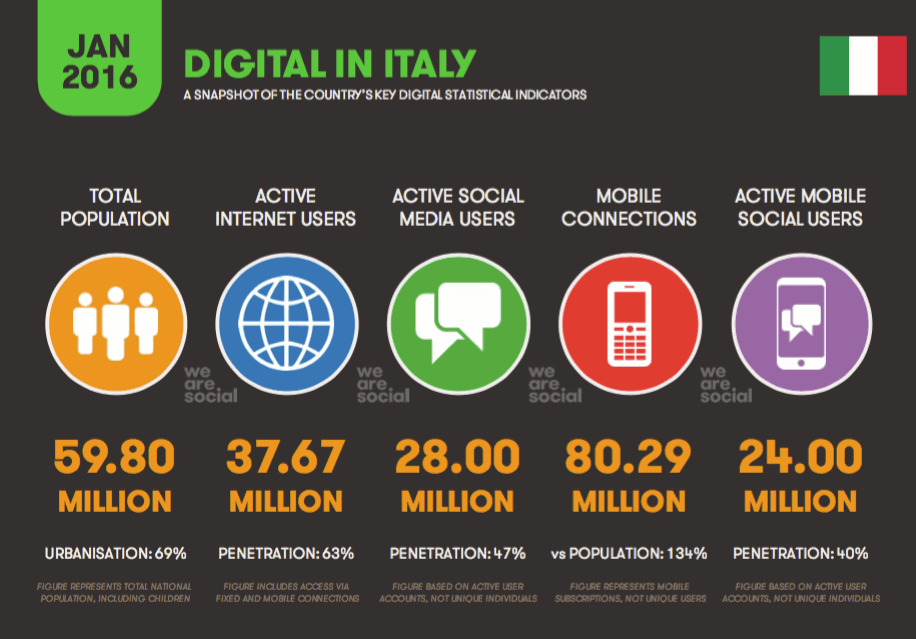digital in Italia 2016