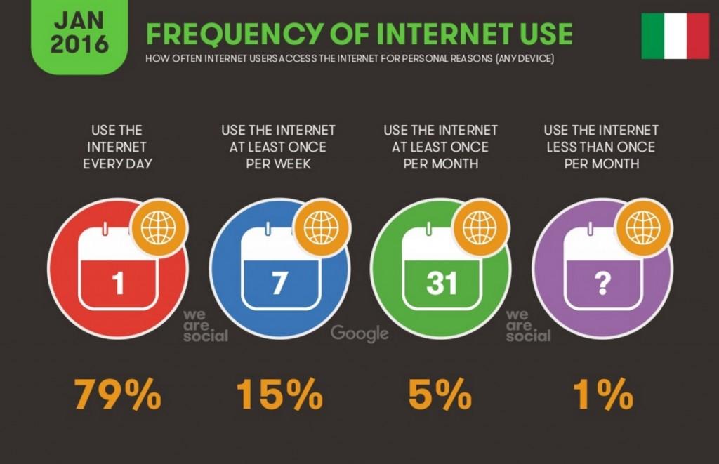 frequenza di utilizzo internet Italia