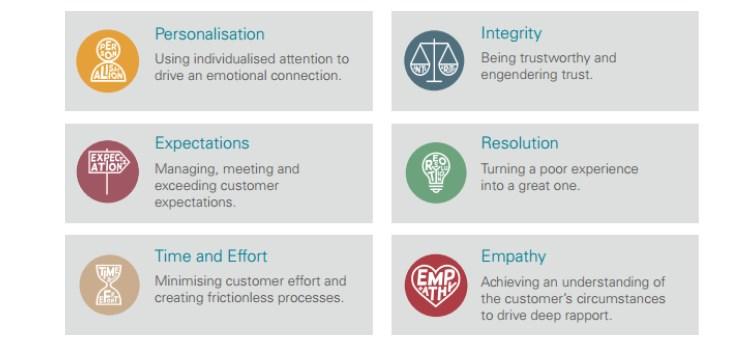 i sei pilastri della customer experience