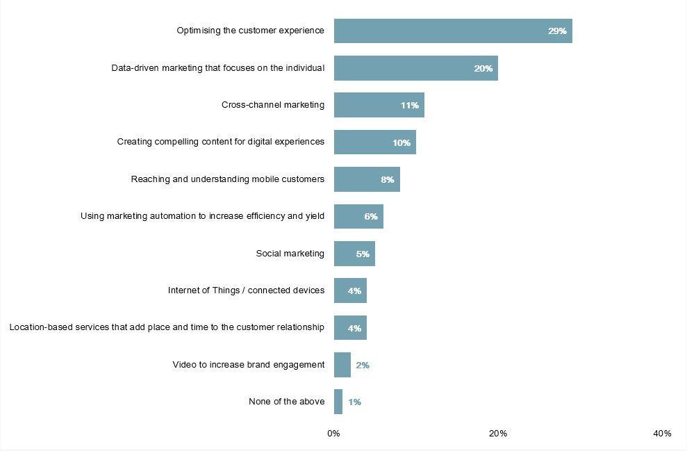 ottimizzazione della customer experience