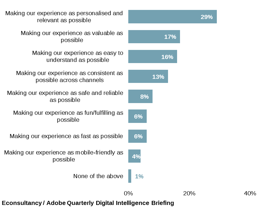 personalizzazione della customer experience