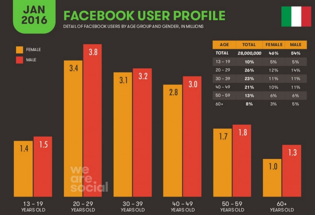 profilo dell'utente su facebook Italia