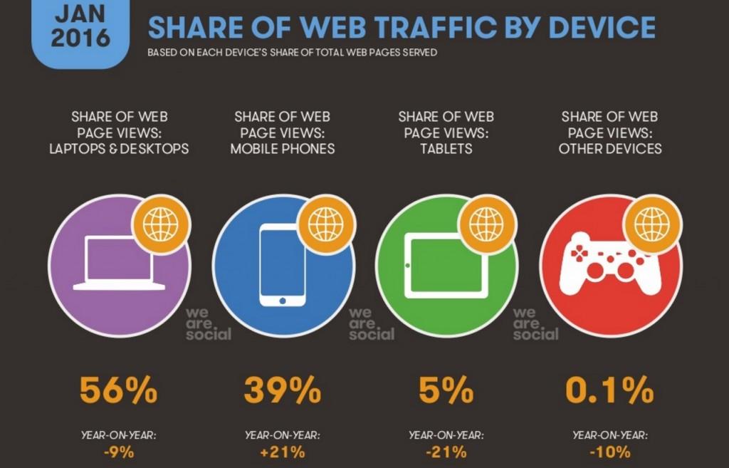 quota di traffico web a seconda del dispositivo utilizzato