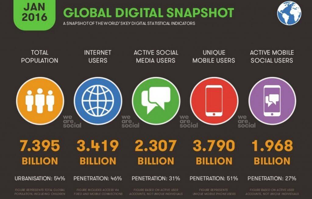 statistiche digitali globali 2016