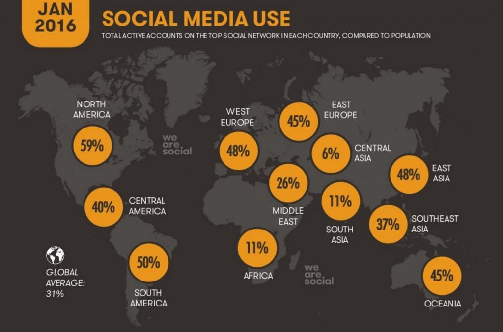 utilizzo dei social media a livello globale