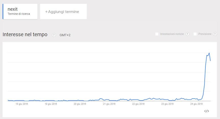 google trends nexit