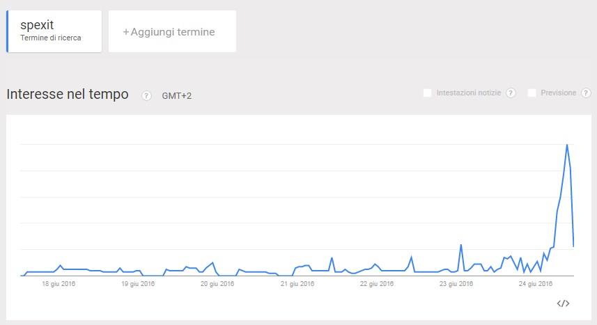 google trends spexit