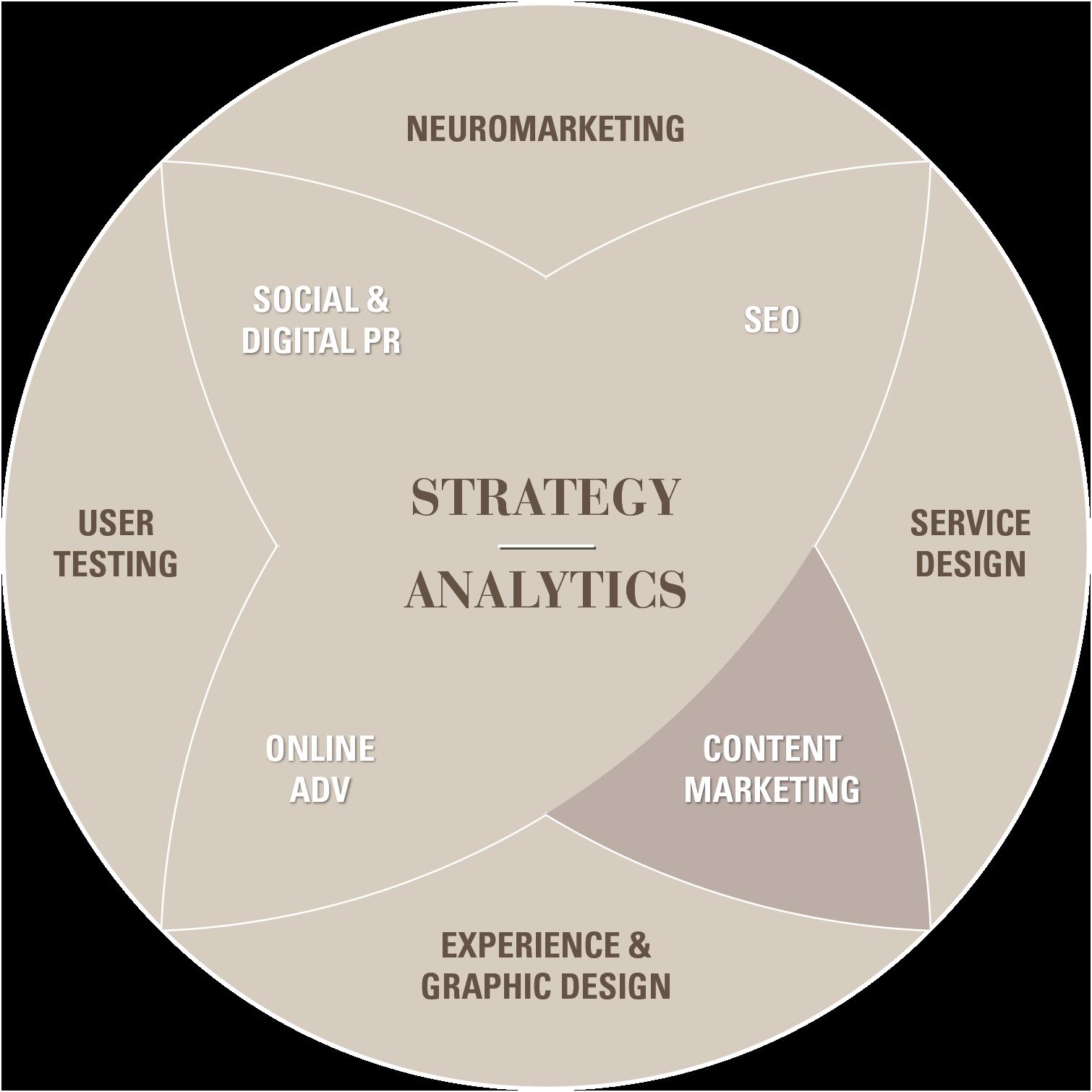 TSW-skills-areas