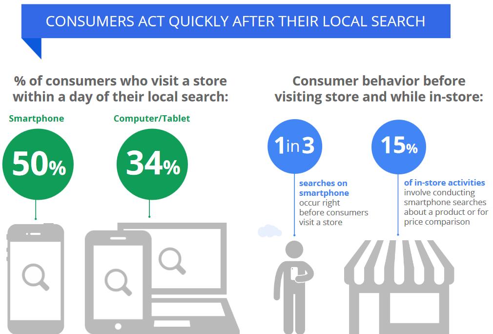 consumatori micro-momenti ricerca locale