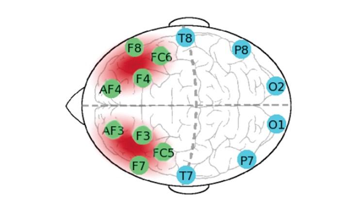 carico cognitivo cognitive load