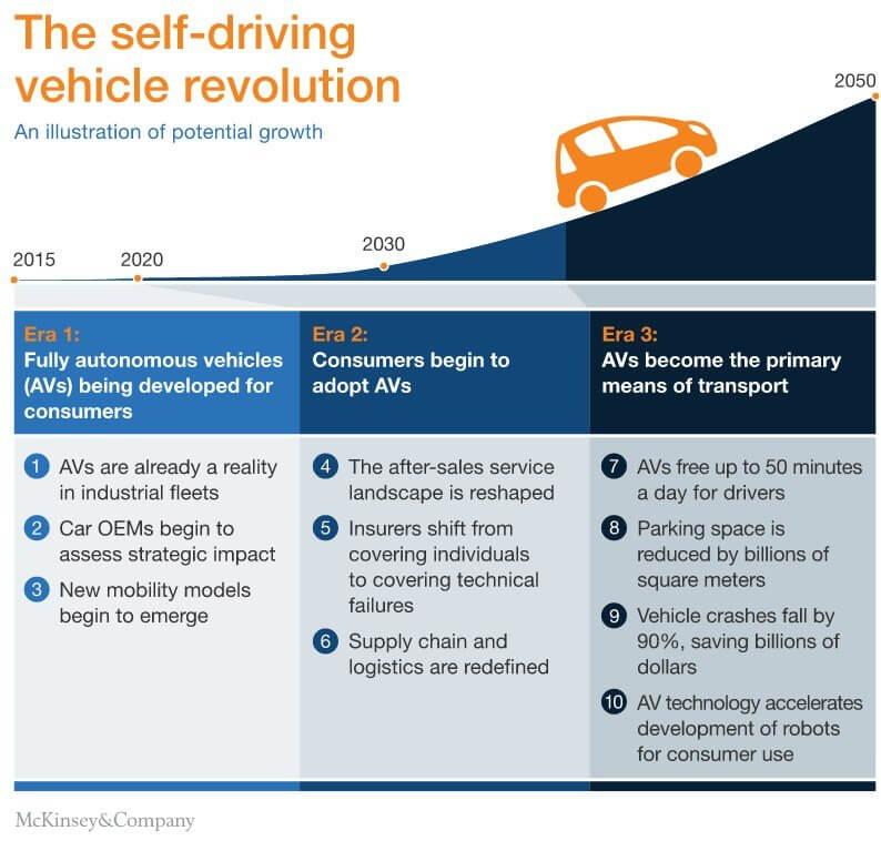 La rivoluzione delle self-driving cars