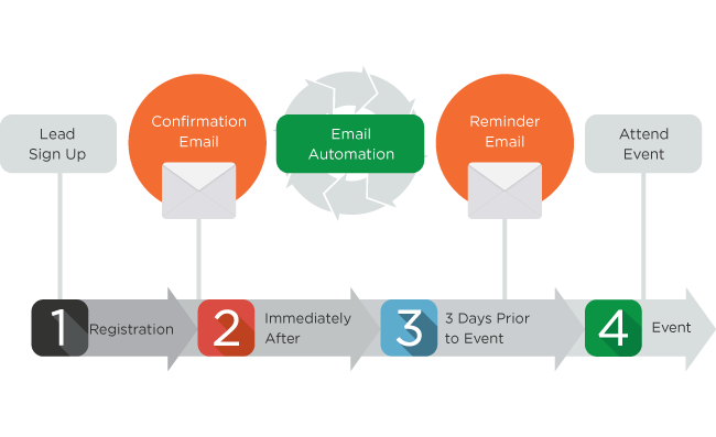 email-automation-graph