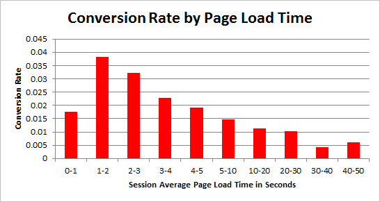 conversion-rate-by-page-load-time