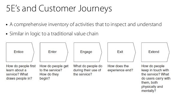 mappare il Customer Journey