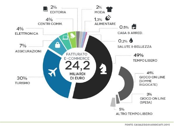 358386870b65d6 Cosa aspettarci dall e-commerce in Italia nel 2015 - TSW