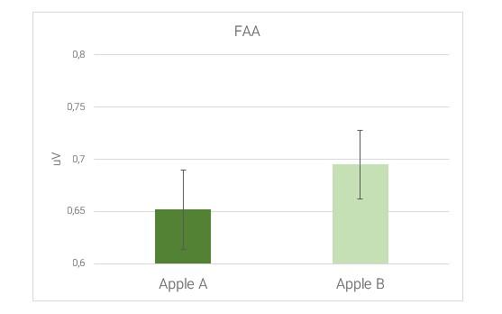 Grafico risultati test